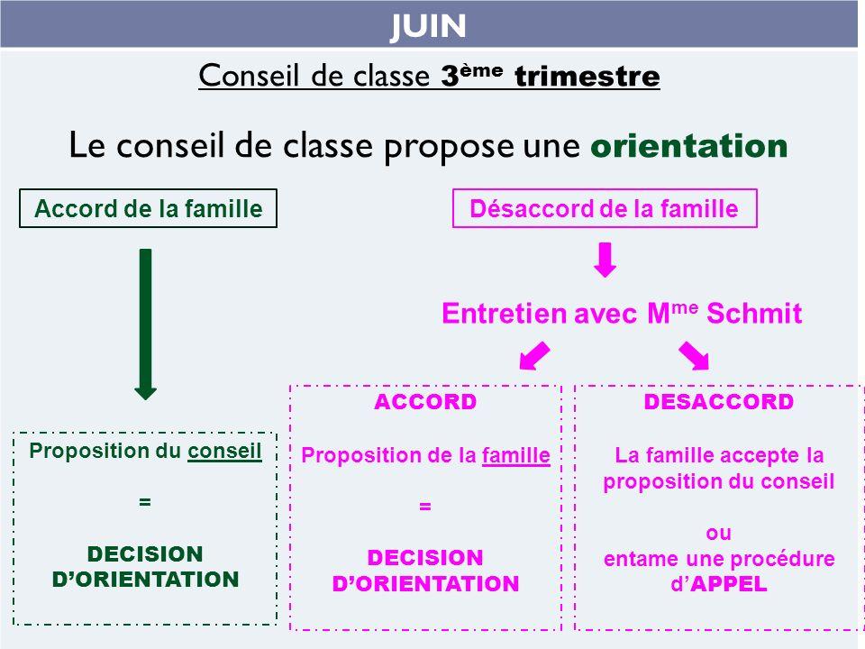 JUIN Conseil de classe 3 ème trimestre Le conseil de classe propose une orientation Accord de la famille Proposition du conseil = DECISION DORIENTATIO