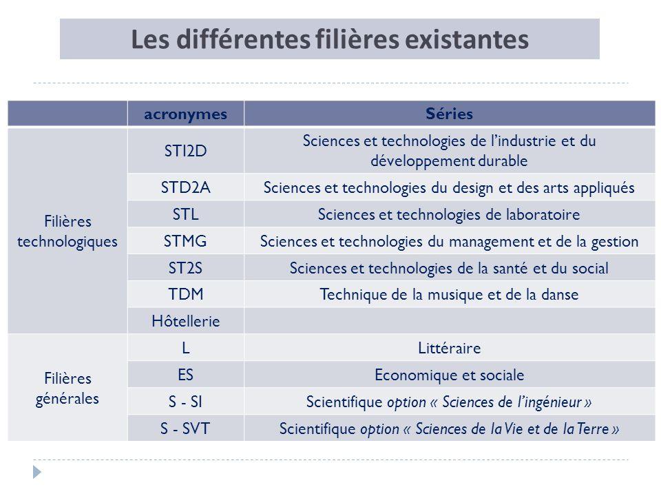 acronymesSéries Filières technologiques STI2D Sciences et technologies de lindustrie et du développement durable STD2ASciences et technologies du desi