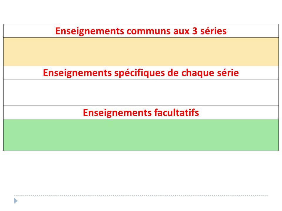 Enseignements communs aux 3 séries Enseignements spécifiques de chaque série Enseignements facultatifs