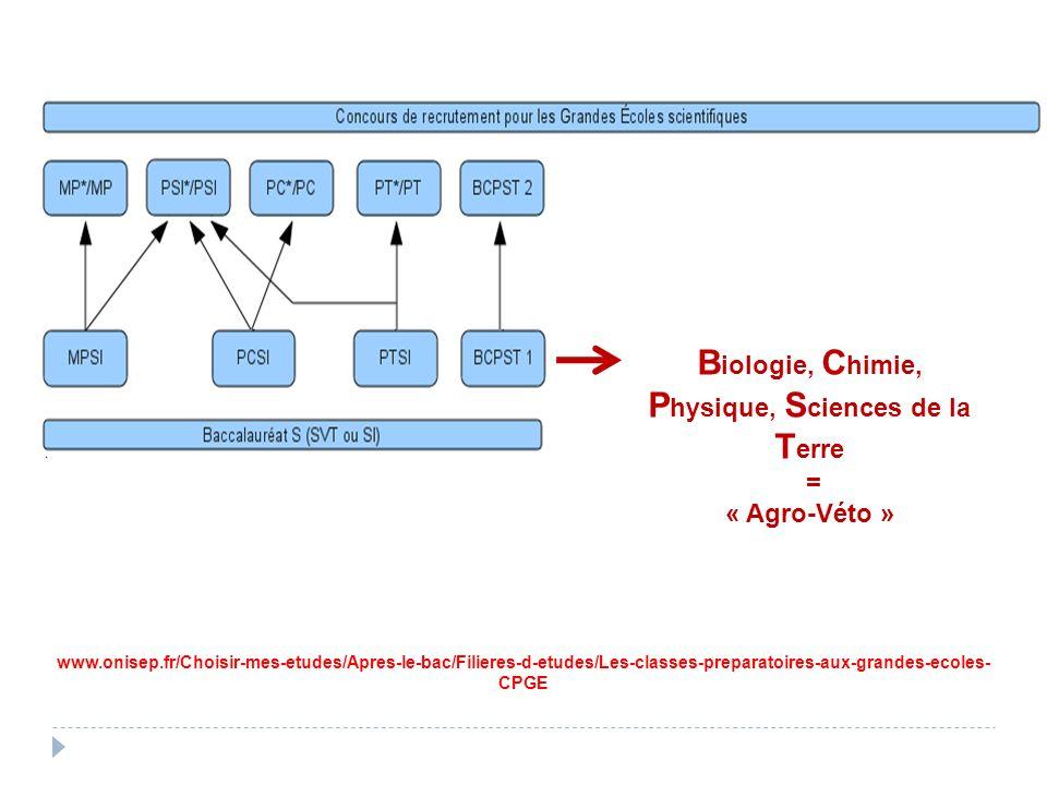 www.onisep.fr/Choisir-mes-etudes/Apres-le-bac/Filieres-d-etudes/Les-classes-preparatoires-aux-grandes-ecoles- CPGE B iologie, C himie, P hysique, S ci