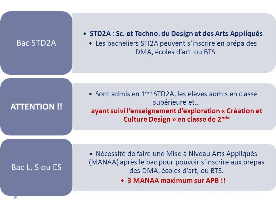 STD2A : Sc. et Techno. du Design et des Arts Appliqués Les bacheliers STI2A peuvent sinscrire en prépa des DMA, écoles dart ou BTS. Bac STD2A Sont adm