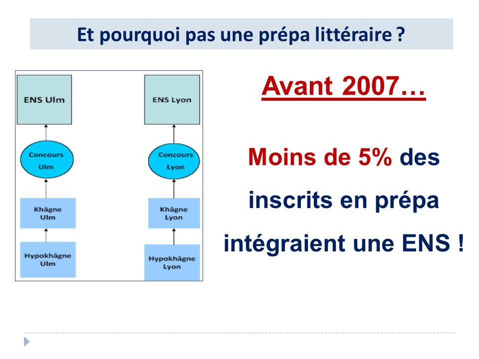 Avant 2007… Moins de 5% des inscrits en prépa intégraient une ENS !