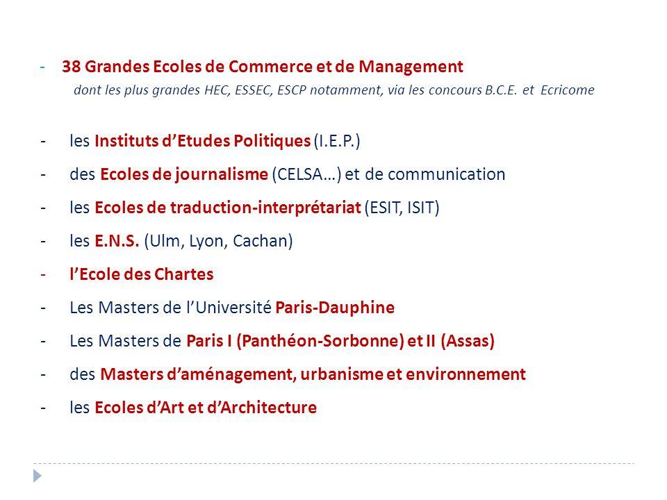- 38 Grandes Ecoles de Commerce et de Management dont les plus grandes HEC, ESSEC, ESCP notamment, via les concours B.C.E. et Ecricome -les Instituts