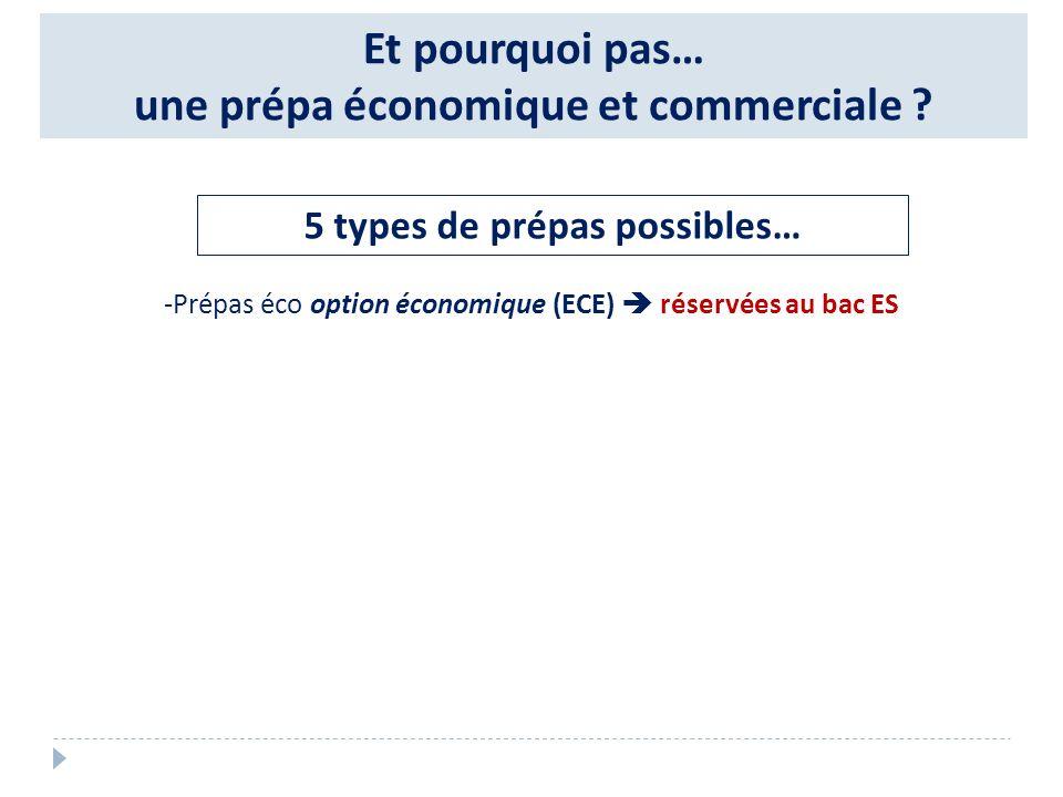 Et pourquoi pas… une prépa économique et commerciale ? 5 types de prépas possibles… -Prépas éco option économique (ECE) réservées au bac ES