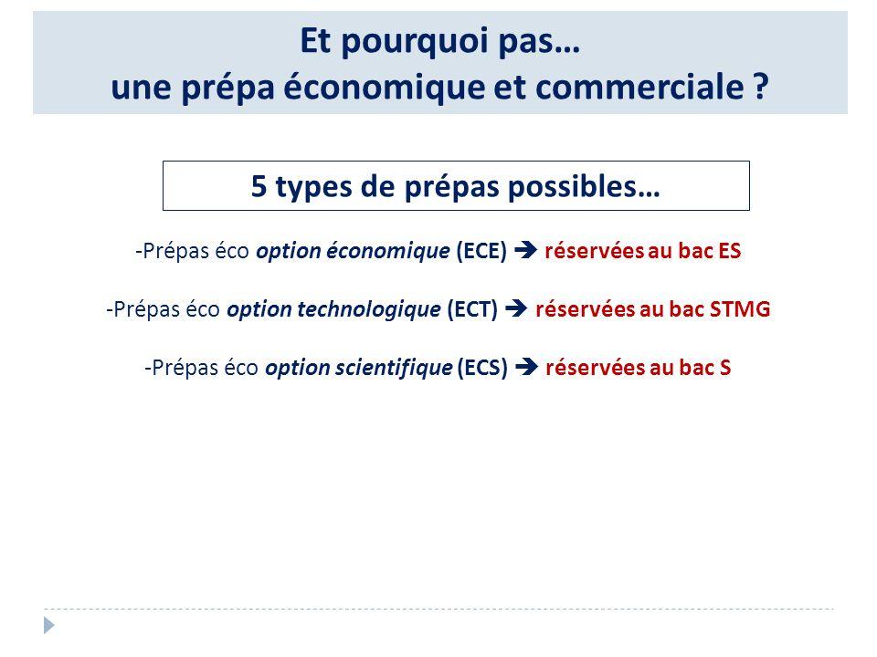 Et pourquoi pas… une prépa économique et commerciale ? 5 types de prépas possibles… -Prépas éco option économique (ECE) réservées au bac ES -Prépas éc