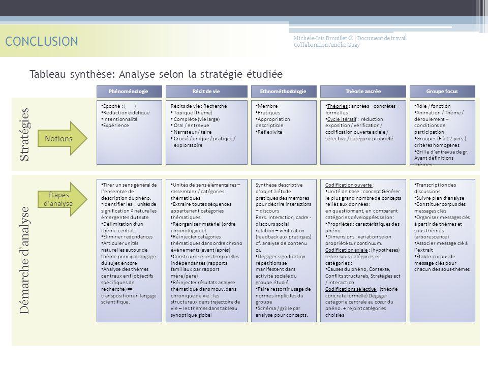 Michèle-Isis Brouillet © | Document de travail Collaboration Amélie Guay Tableau synthèse: Analyse selon la stratégie étudiée CONCLUSION Stratégies Ph