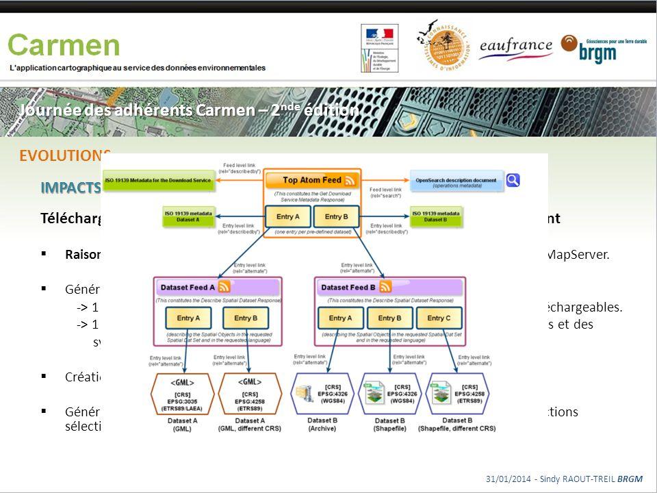 Journée des adhérents Carmen – 2 nde édition IMPACTS Téléchargement direct ATOM et la génération des fichiers de téléchargement Raison : Incompatibili