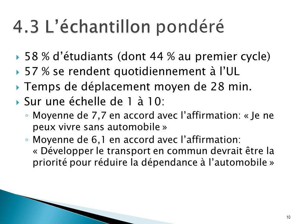 10 4.3 Léchantillon 4.3 Léchantillon pondéré 58 % détudiants (dont 44 % au premier cycle) 57 % se rendent quotidiennement à lUL Temps de déplacement moyen de 28 min.