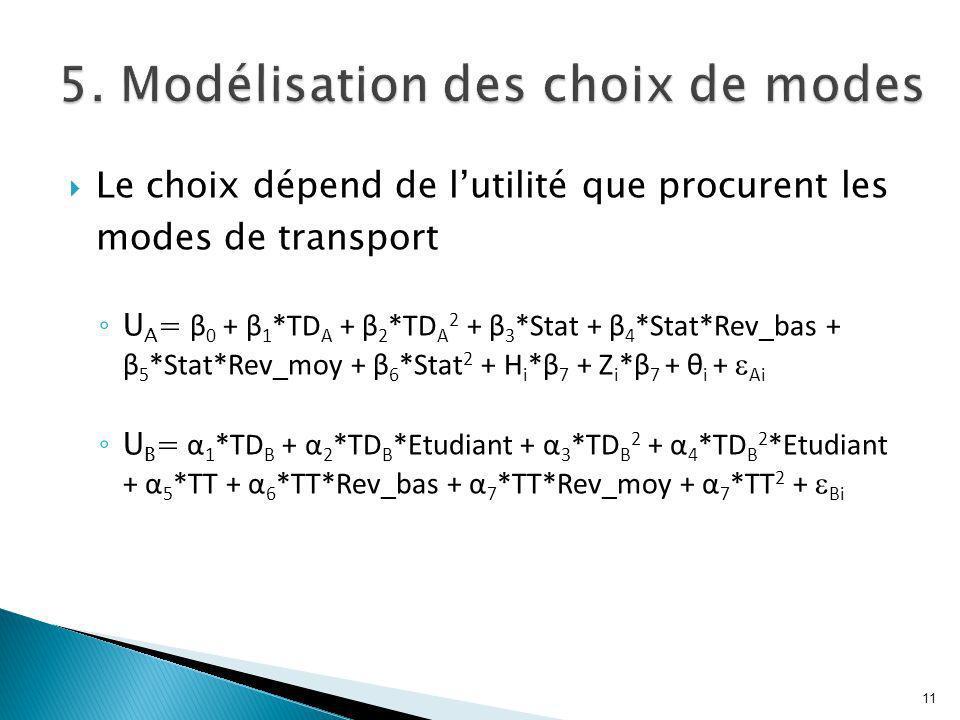 Le choix dépend de lutilité que procurent les modes de transport U A = β 0 + β 1 *TD A + β 2 *TD A 2 + β 3 *Stat + β 4 *Stat*Rev_bas + β 5 *Stat*Rev_moy + β 6 *Stat 2 + H i *β 7 + Z i *β 7 + θ i + Ai U B = α 1 *TD B + α 2 *TD B *Etudiant + α 3 *TD B 2 + α 4 *TD B 2 *Etudiant + α 5 *TT + α 6 *TT*Rev_bas + α 7 *TT*Rev_moy + α 7 *TT 2 + Bi 11