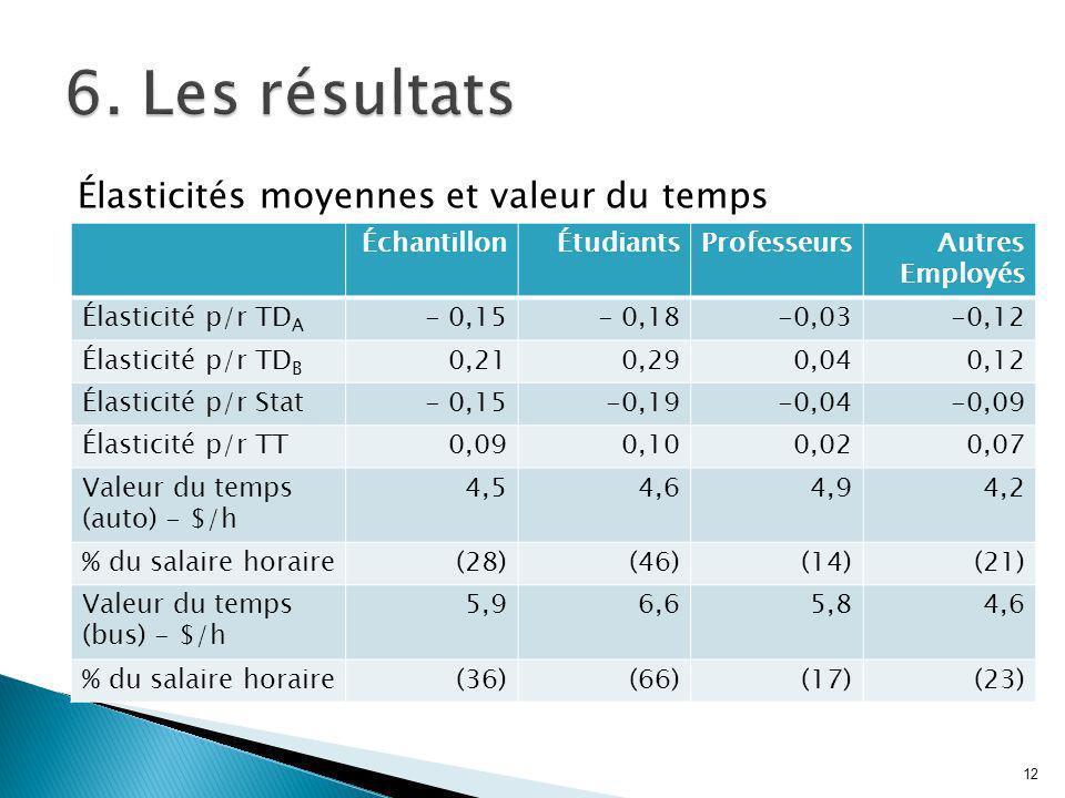 Élasticités moyennes et valeur du temps 12 ÉchantillonÉtudiantsProfesseursAutres Employés Élasticité p/r TD A - 0,15- 0,18-0,03-0,12 Élasticité p/r TD B 0,210,290,040,12 Élasticité p/r Stat- 0,15-0,19-0,04-0,09 Élasticité p/r TT0,090,100,020,07 Valeur du temps (auto) - $/h 4,54,64,94,2 % du salaire horaire(28)(46)(14)(21) Valeur du temps (bus) - $/h 5,96,65,84,6 % du salaire horaire(36)(66)(17)(23)