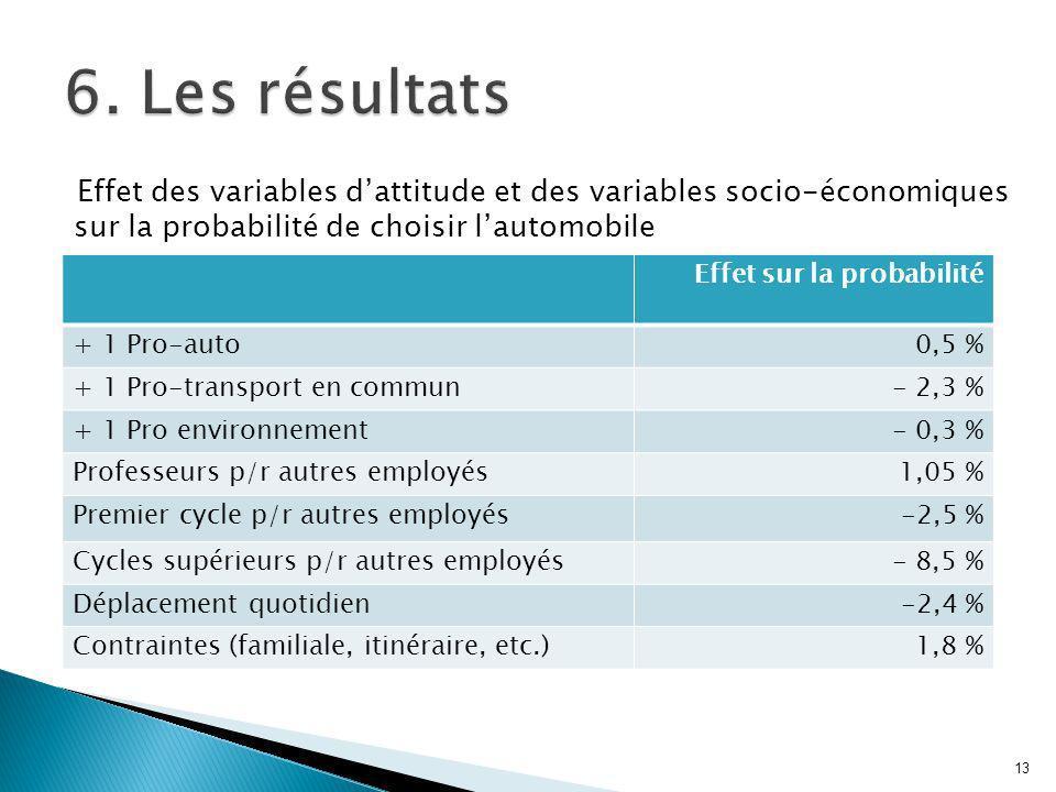 Effet des variables dattitude et des variables socio-économiques sur la probabilité de choisir lautomobile 13 Effet sur la probabilité + 1 Pro-auto0,5 % + 1 Pro-transport en commun- 2,3 % + 1 Pro environnement- 0,3 % Professeurs p/r autres employés1,05 % Premier cycle p/r autres employés-2,5 % Cycles supérieurs p/r autres employés- 8,5 % Déplacement quotidien-2,4 % Contraintes (familiale, itinéraire, etc.)1,8 %