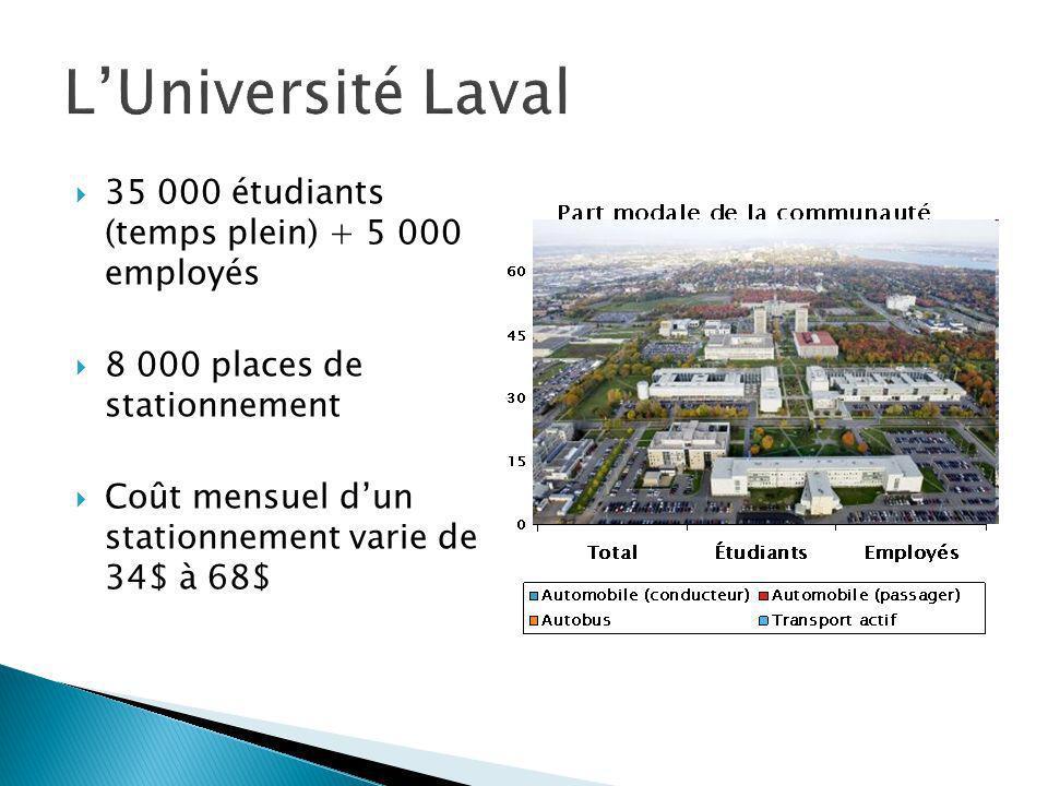 35 000 étudiants (temps plein) + 5 000 employés 8 000 places de stationnement Coût mensuel dun stationnement varie de 34$ à 68$