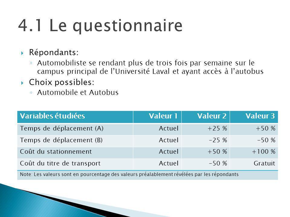 Répondants: Automobiliste se rendant plus de trois fois par semaine sur le campus principal de lUniversité Laval et ayant accès à lautobus Choix possibles: Automobile et Autobus Variables étudiéesValeur 1Valeur 2Valeur 3 Temps de déplacement (A)Actuel+25 %+50 % Temps de déplacement (B)Actuel-25 %-50 % Coût du stationnementActuel+50 %+100 % Coût du titre de transportActuel-50 %Gratuit Note: Les valeurs sont en pourcentage des valeurs préalablement révélées par les répondants