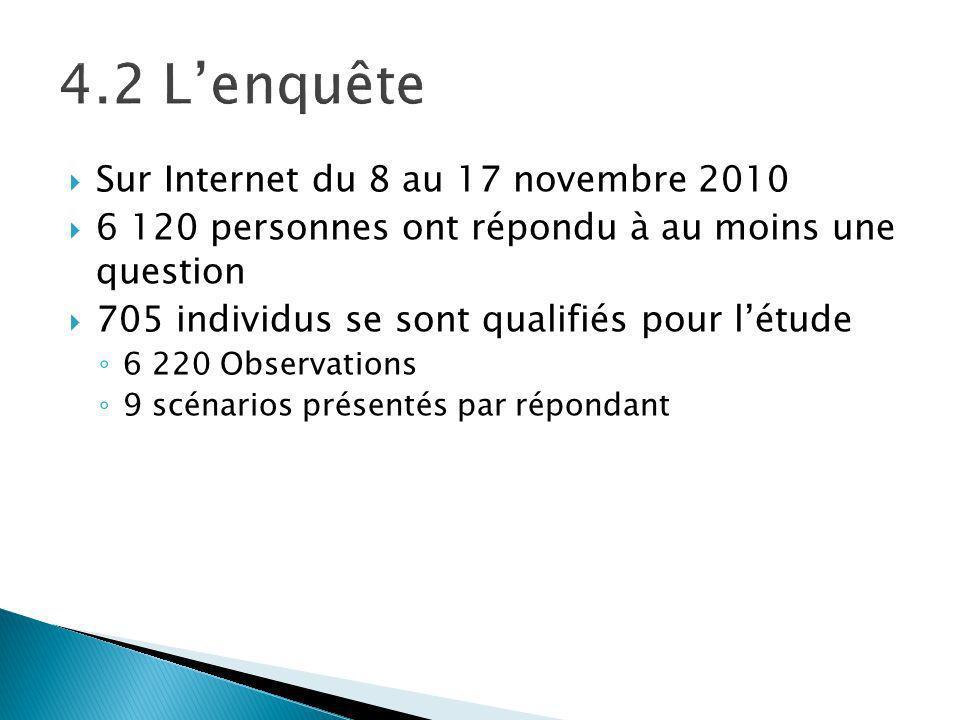 Sur Internet du 8 au 17 novembre 2010 6 120 personnes ont répondu à au moins une question 705 individus se sont qualifiés pour létude 6 220 Observations 9 scénarios présentés par répondant