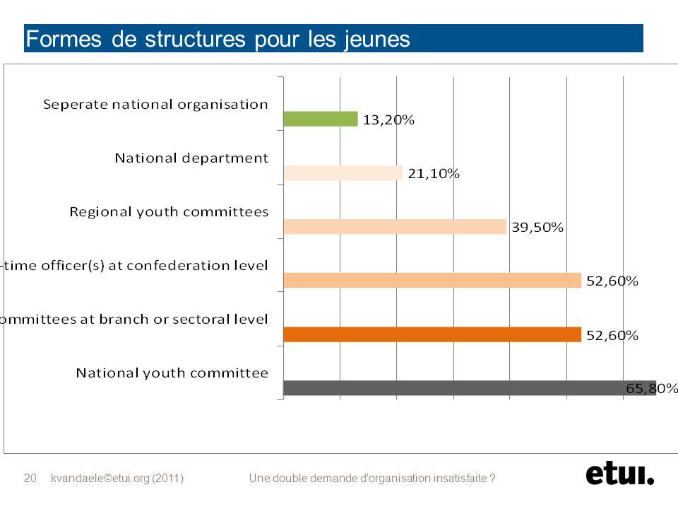 kvandaele©etui.org (2011) Une double demande d'organisation insatisfaite ? 20 Formes de structures pour les jeunes