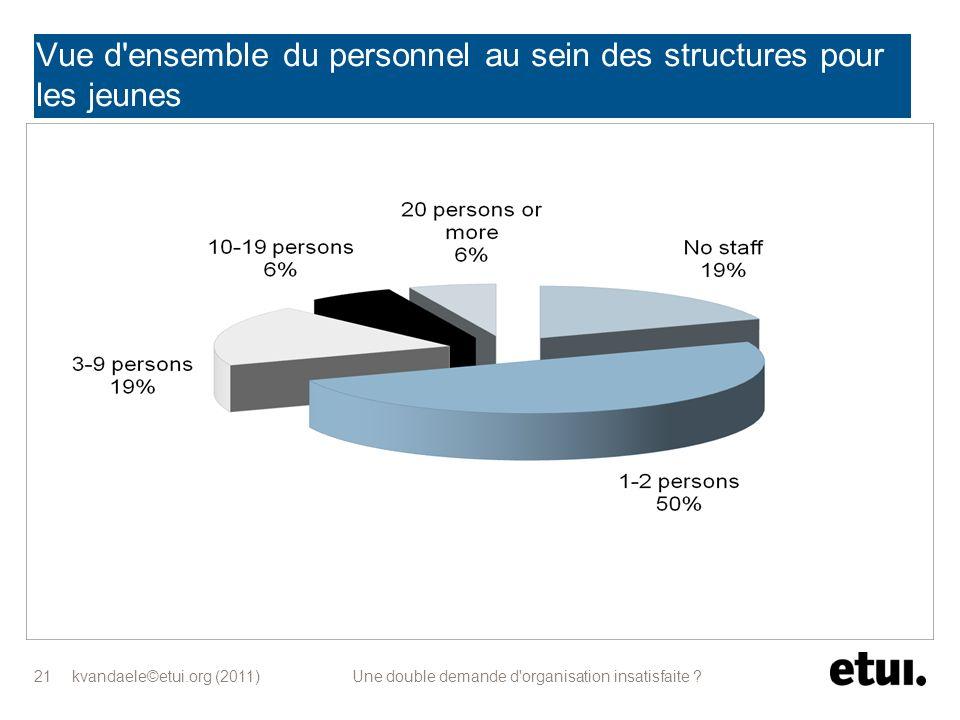 kvandaele©etui.org (2011) Une double demande d'organisation insatisfaite ? 21 Vue d'ensemble du personnel au sein des structures pour les jeunes