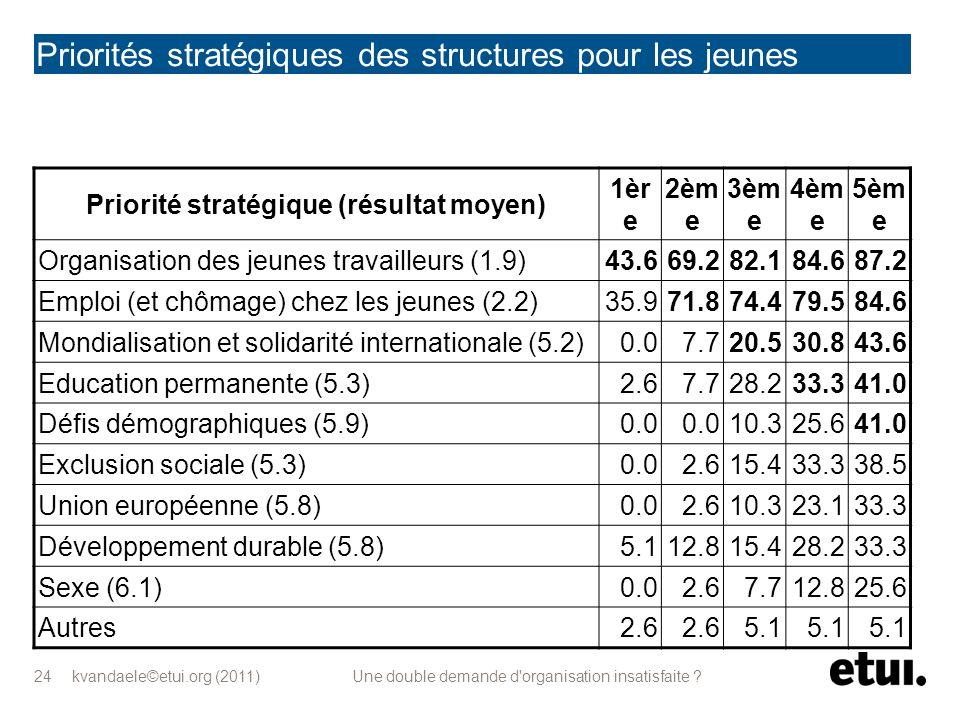 kvandaele©etui.org (2011) Une double demande d'organisation insatisfaite ? 24 Priorités stratégiques des structures pour les jeunes Priorité stratégiq