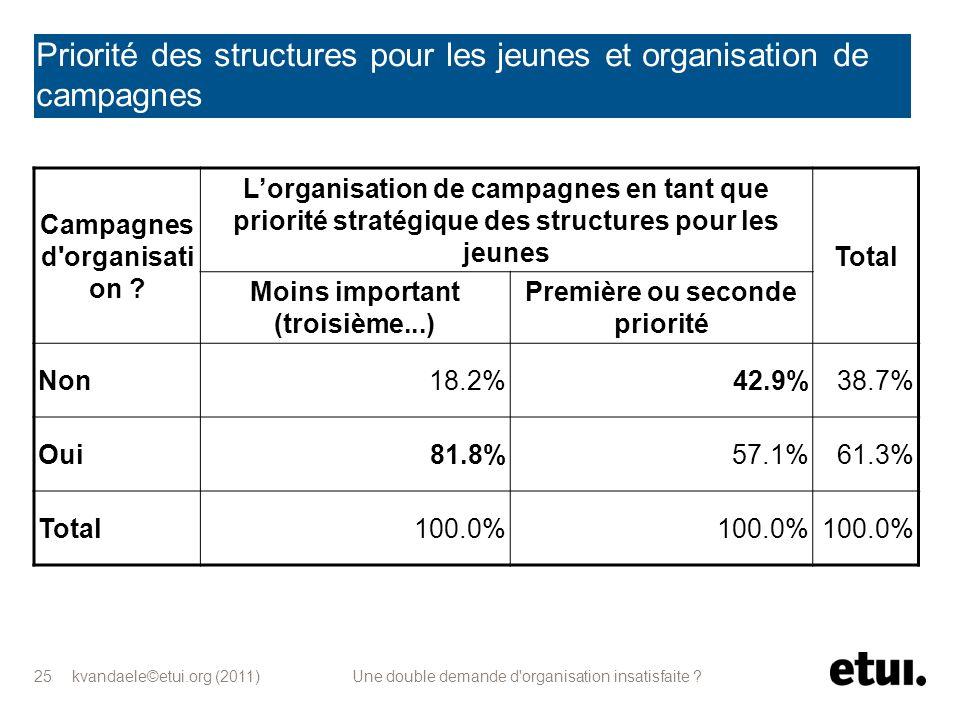 kvandaele©etui.org (2011) Une double demande d'organisation insatisfaite ? 25 Priorité des structures pour les jeunes et organisation de campagnes Cam
