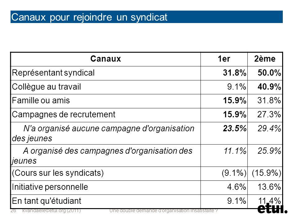 kvandaele©etui.org (2011) Une double demande d'organisation insatisfaite ? 26 Canaux pour rejoindre un syndicat Canaux1er2ème Représentant syndical31.