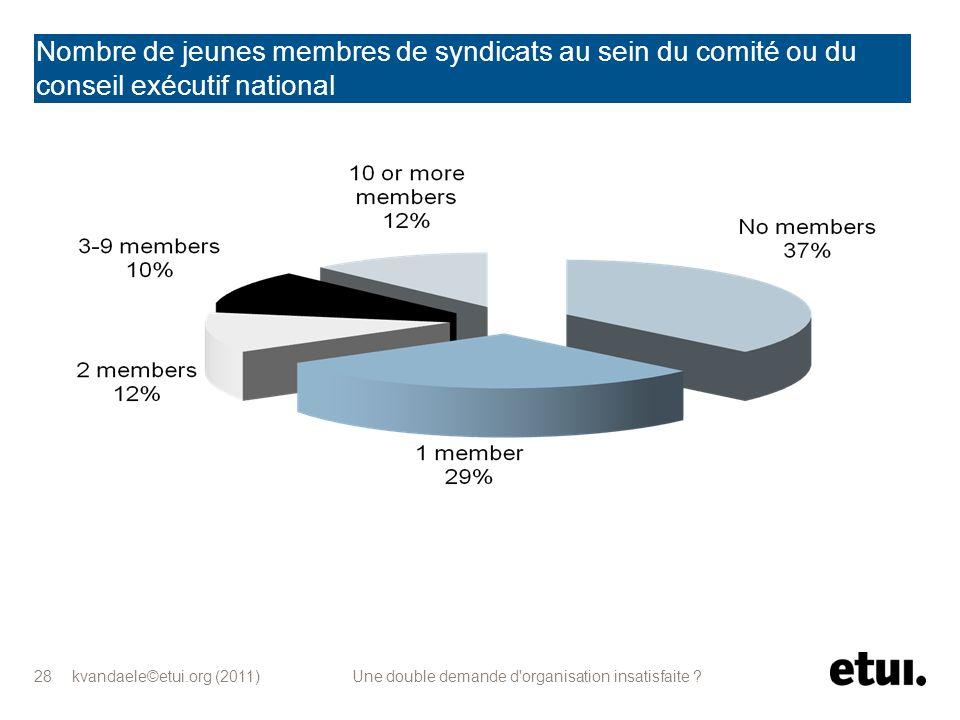 kvandaele©etui.org (2011) Une double demande d'organisation insatisfaite ? 28 Nombre de jeunes membres de syndicats au sein du comité ou du conseil ex