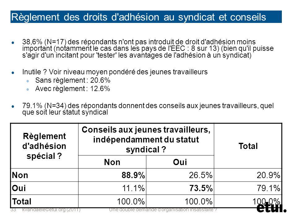 kvandaele©etui.org (2011) Une double demande d'organisation insatisfaite ? 33 Règlement des droits d'adhésion au syndicat et conseils 38,6% (N=17) des