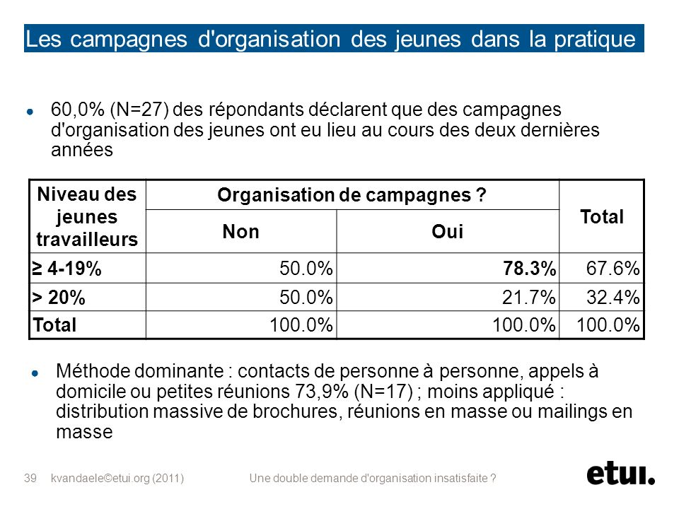 kvandaele©etui.org (2011) Une double demande d'organisation insatisfaite ? 39 Les campagnes d'organisation des jeunes dans la pratique (1) 60,0% (N=27