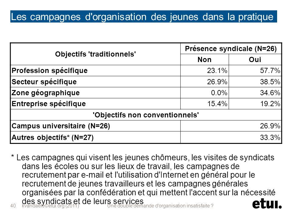 kvandaele©etui.org (2011) Une double demande d'organisation insatisfaite ? 40 Les campagnes d'organisation des jeunes dans la pratique (2) * Les campa