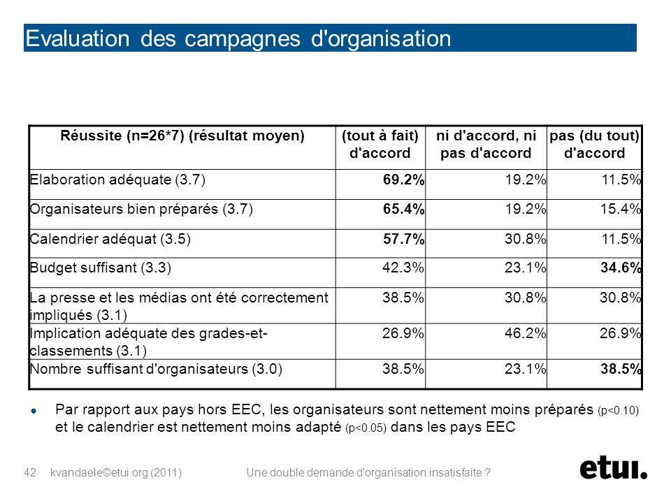kvandaele©etui.org (2011) Une double demande d'organisation insatisfaite ? 42 Evaluation des campagnes d'organisation Réussite (n=26*7) (résultat moye