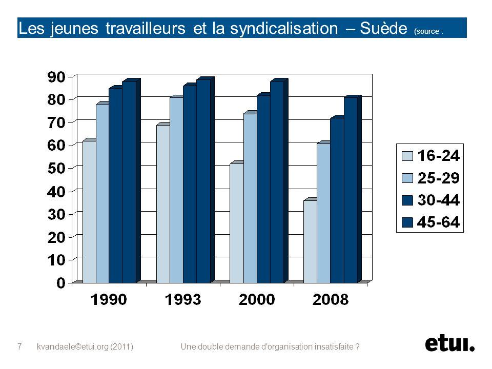 kvandaele©etui.org (2011) Une double demande d'organisation insatisfaite ? 7 Les jeunes travailleurs et la syndicalisation – Suède (source : Kjellberg