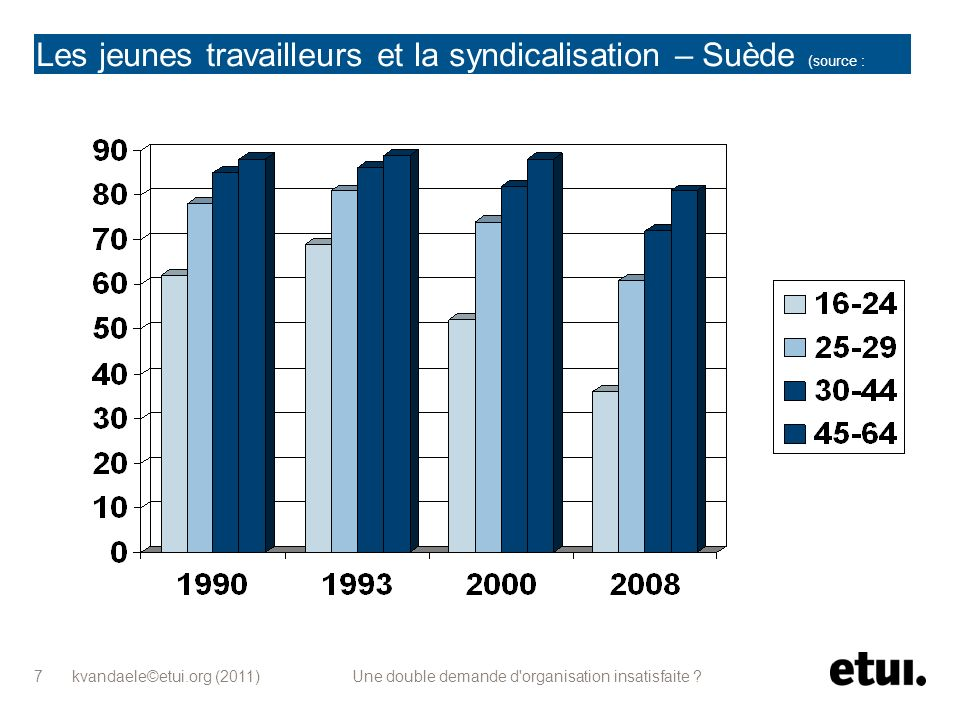kvandaele©etui.org (2011) Une double demande d organisation insatisfaite .