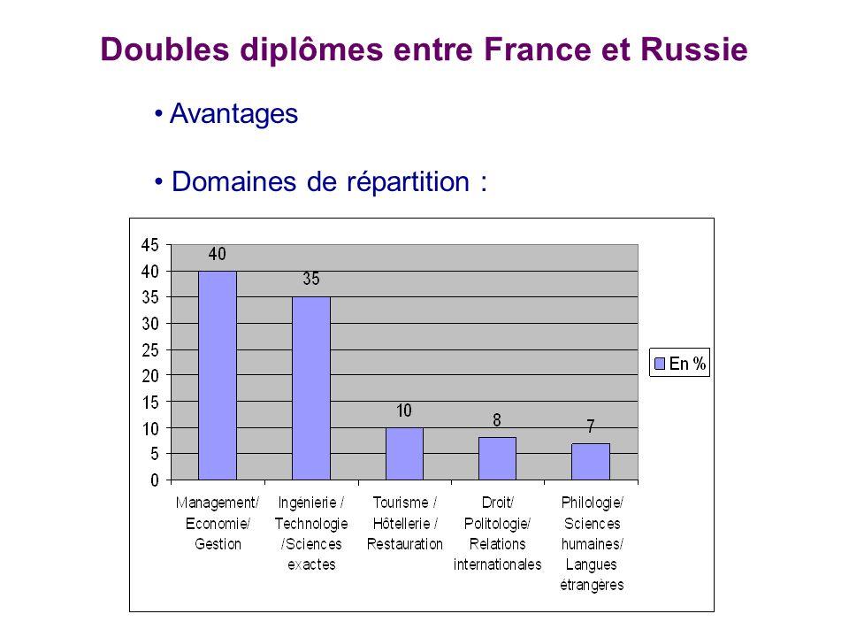 Doubles diplômes entre France et Russie - Avantages Domaines de répartition :