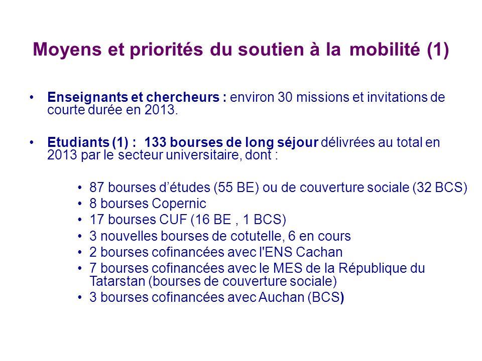 Moyens et priorités du soutien à la mobilité (1) Enseignants et chercheurs : environ 30 missions et invitations de courte durée en 2013. Etudiants (1)