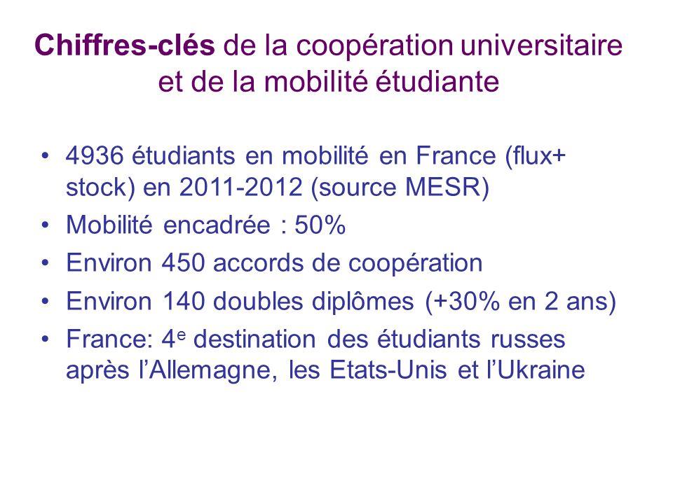 Chiffres-clés de la coopération universitaire et de la mobilité étudiante 4936 étudiants en mobilité en France (flux+ stock) en 2011-2012 (source MESR