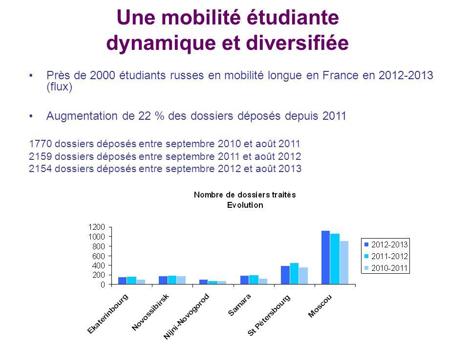 Lutter contre les freins à la mobilité étudiante Surmonter les blocages linguistiques, soutenir lenseignement du français – et du russe (information dès le lycée; lecteurs ; stagiaires FLE ; bourses linguistiques ciblées) Favoriser la reconnaissance des diplômes, des cursus et des niveaux détudes : vers un accord bilatéral Accroître la mobilité en provenance des régions (actuellement 30 % de la mobilité totale seulement) Travailler à rééquilibrer la forte asymétrie des flux, ainsi quà tempérer la crainte, côté russe, du non-retour des étudiants