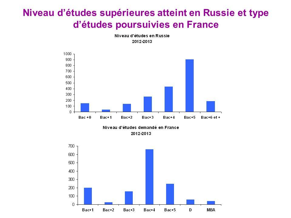Niveau détudes supérieures atteint en Russie et type détudes poursuivies en France