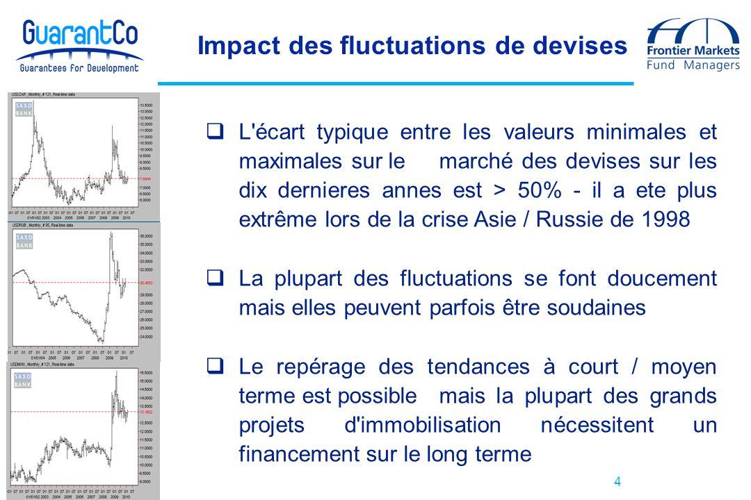 4 Impact des fluctuations de devises L'écart typique entre les valeurs minimales et maximales sur le marché des devises sur les dix dernieres annes es