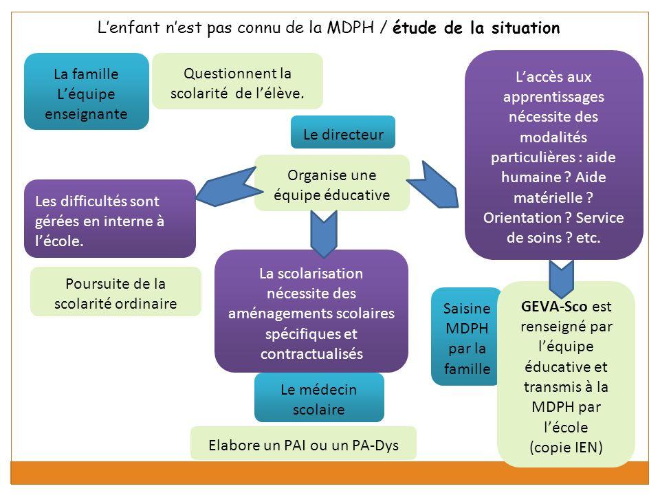 Lenfant nest pas connu de la MDPH / étude de la situation La famille Léquipe enseignante Questionnent la scolarité de lélève.