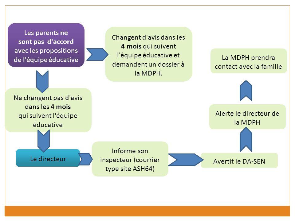 Saisine de la MDPH Les parents La Commission des Droits et de lAutonomie de la Personne Handicapée valide le PPS.