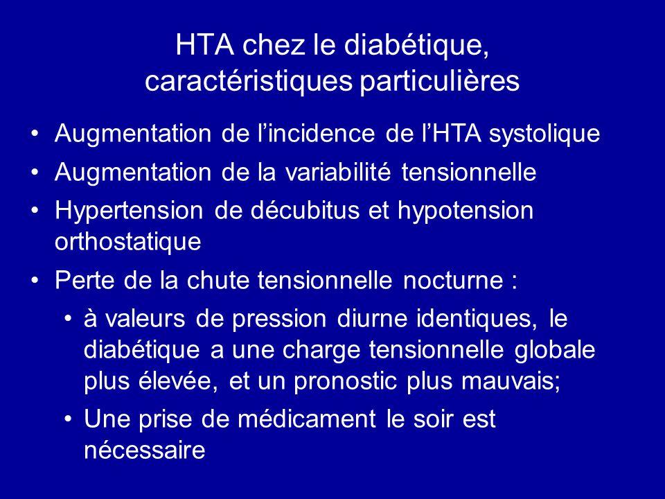 HTA chez le diabétique, caractéristiques particulières Augmentation de lincidence de lHTA systolique Augmentation de la variabilité tensionnelle Hypertension de décubitus et hypotension orthostatique Perte de la chute tensionnelle nocturne : à valeurs de pression diurne identiques, le diabétique a une charge tensionnelle globale plus élevée, et un pronostic plus mauvais; Une prise de médicament le soir est nécessaire