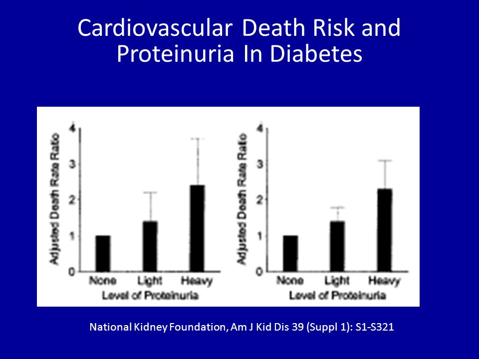 Cardiovascular Death Risk and Proteinuria In Diabetes National Kidney Foundation, Am J Kid Dis 39 (Suppl 1): S1-S321
