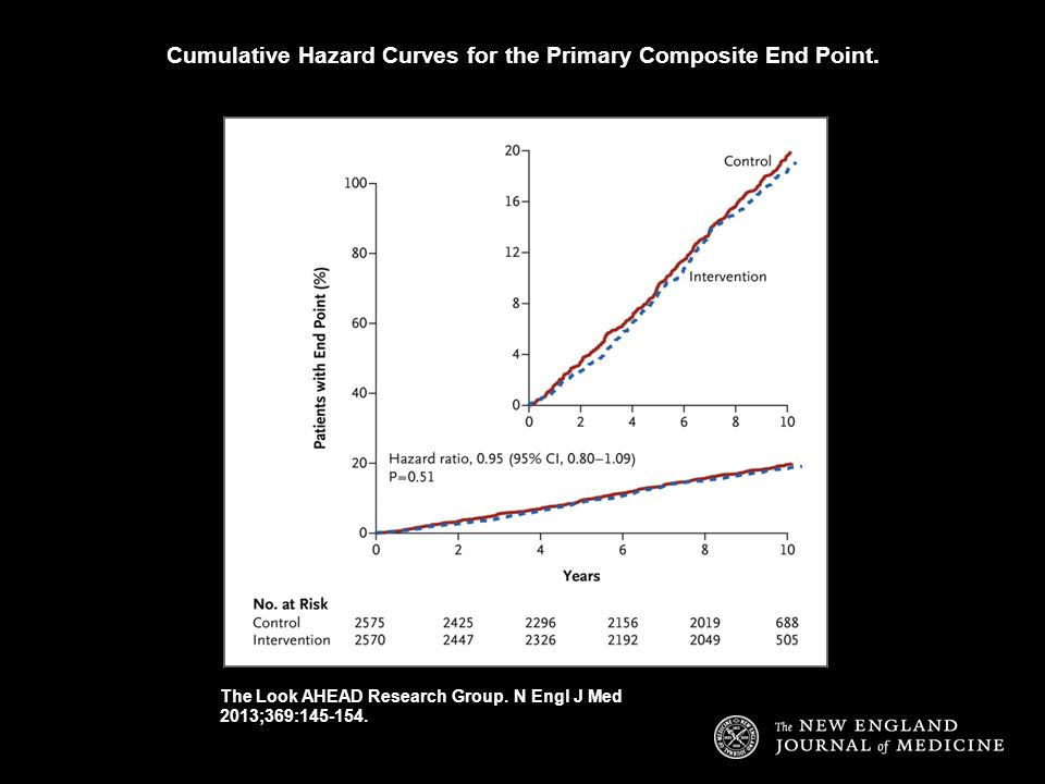 Cumulative Hazard Curves for the Primary Composite End Point.