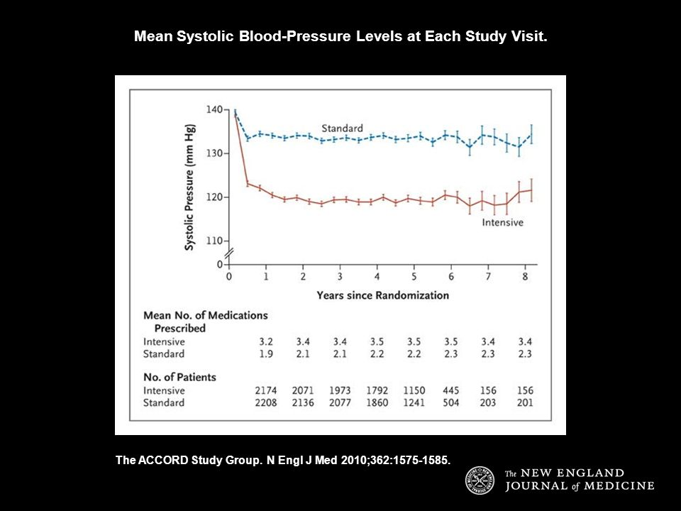 Mean Systolic Blood-Pressure Levels at Each Study Visit. The ACCORD Study Group. N Engl J Med 2010;362:1575-1585.