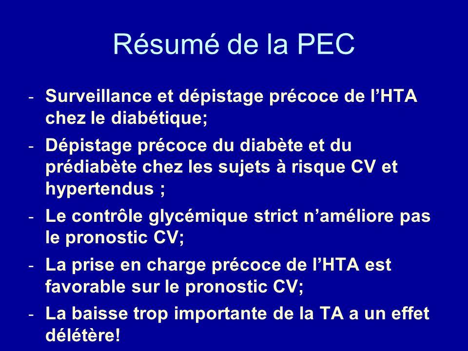 Résumé de la PEC - Surveillance et dépistage précoce de lHTA chez le diabétique; - Dépistage précoce du diabète et du prédiabète chez les sujets à risque CV et hypertendus ; - Le contrôle glycémique strict naméliore pas le pronostic CV; - La prise en charge précoce de lHTA est favorable sur le pronostic CV; - La baisse trop importante de la TA a un effet délétère!