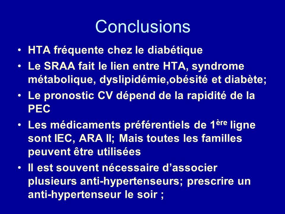 Conclusions HTA fréquente chez le diabétique Le SRAA fait le lien entre HTA, syndrome métabolique, dyslipidémie,obésité et diabète; Le pronostic CV dépend de la rapidité de la PEC Les médicaments préférentiels de 1 ère ligne sont IEC, ARA II; Mais toutes les familles peuvent être utilisées Il est souvent nécessaire dassocier plusieurs anti-hypertenseurs; prescrire un anti-hypertenseur le soir ;
