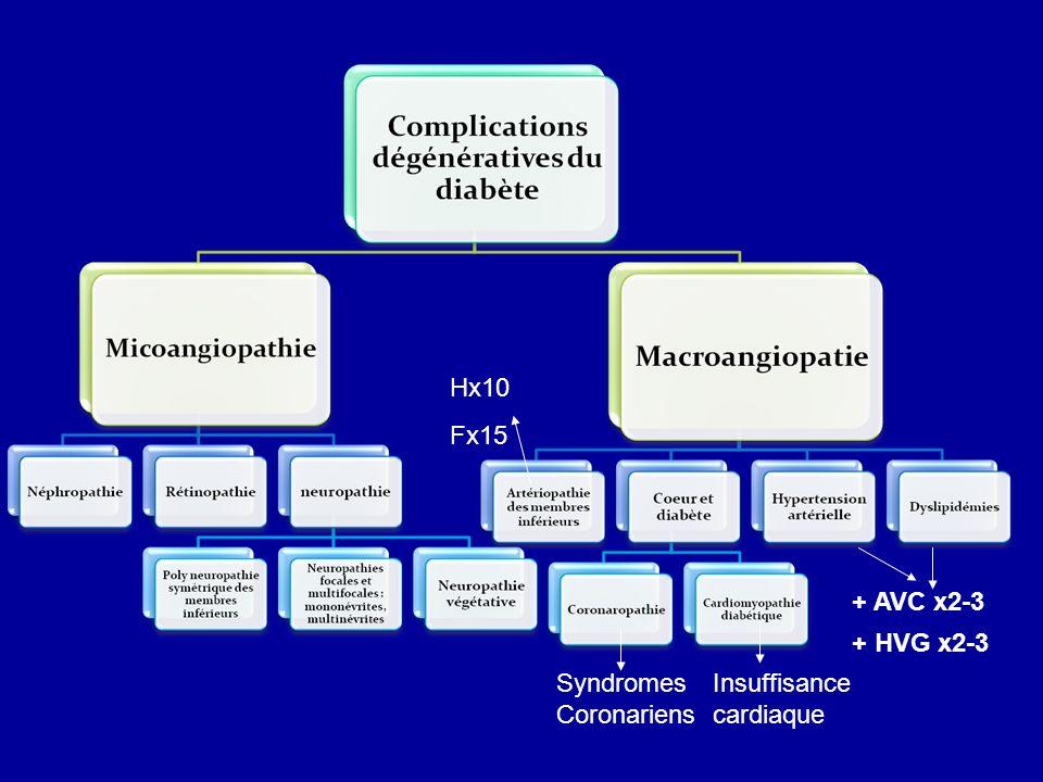 Chez le diabétique hypertendu, une augmentation de la PAS ou de la PAD de 5 mmHg augmente le risque cardiovasculaire de 20 à 30 %.