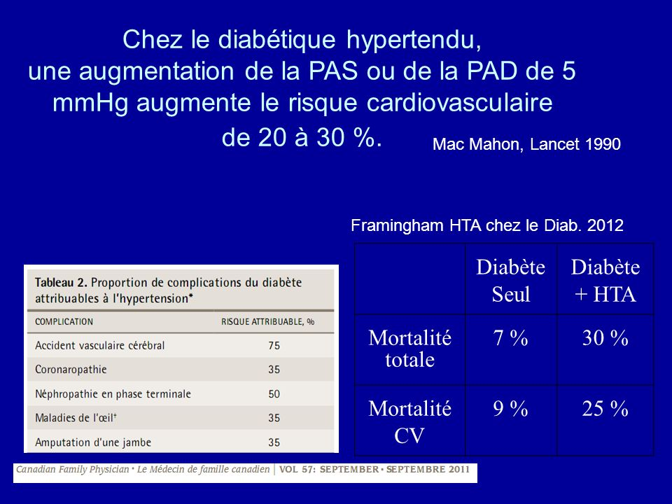 Waist/hip ratio and prevalence (%) of HT, diabetes and hypercholesterolemia Morocco NPS 2000 P.