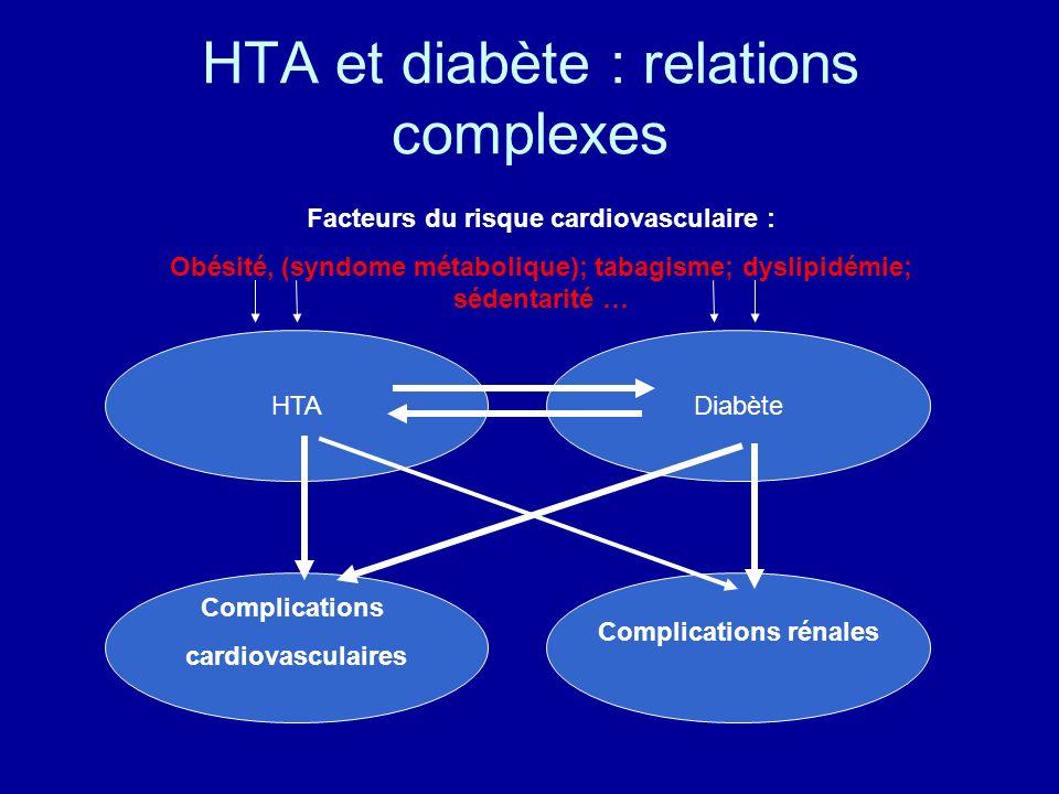 HTADiabète Complications cardiovasculaires Complications rénales HTA et diabète : relations complexes Facteurs du risque cardiovasculaire : Obésité, (syndome métabolique); tabagisme; dyslipidémie; sédentarité …