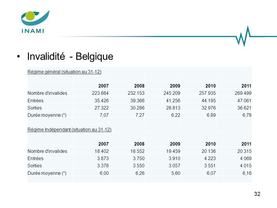 Invalidité - Belgique 32 Régime général (situation au 31-12) 20072008200920102011 Nombre d'invalides223.684232.153245.209257.935269.499 Entrées35.4263
