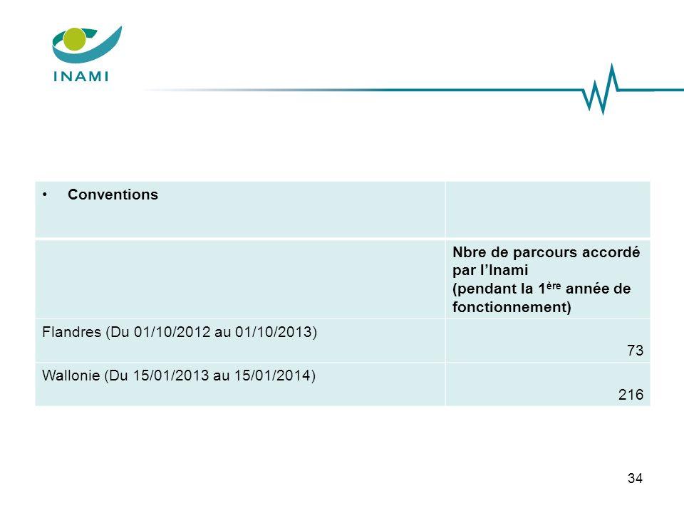 Conventions Nbre de parcours accordé par lInami (pendant la 1 ère année de fonctionnement) Flandres (Du 01/10/2012 au 01/10/2013) 73 Wallonie (Du 15/0