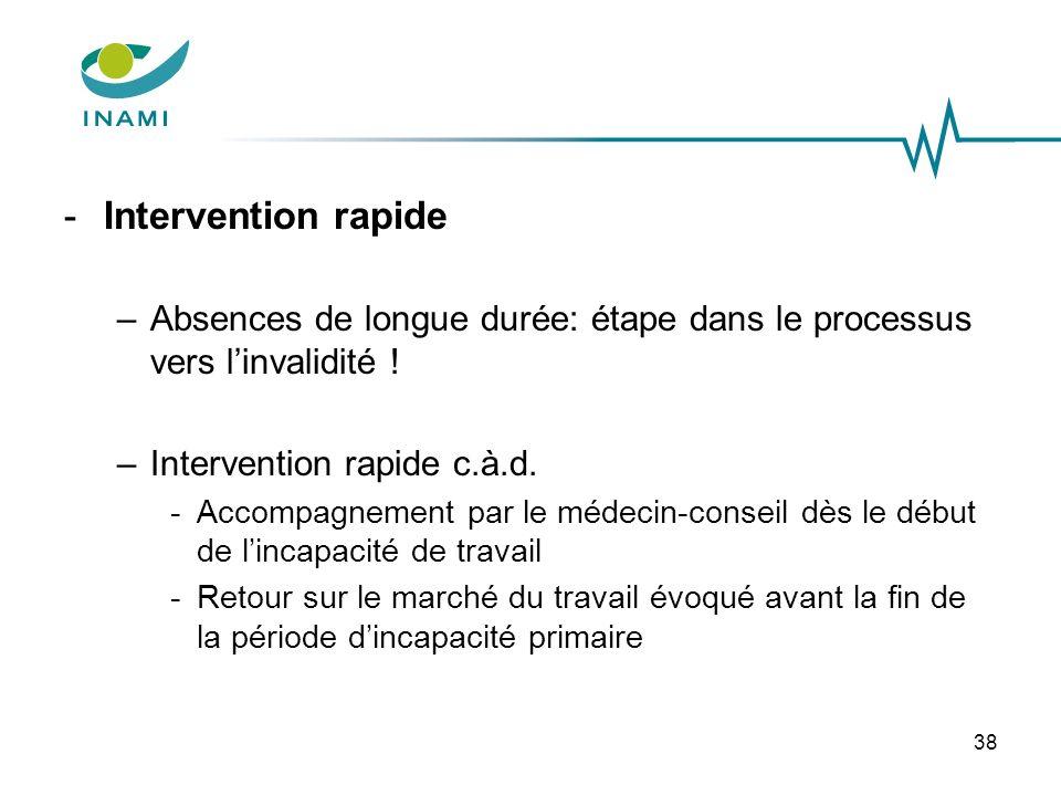 -Intervention rapide –Absences de longue durée: étape dans le processus vers linvalidité ! –Intervention rapide c.à.d. -Accompagnement par le médecin-